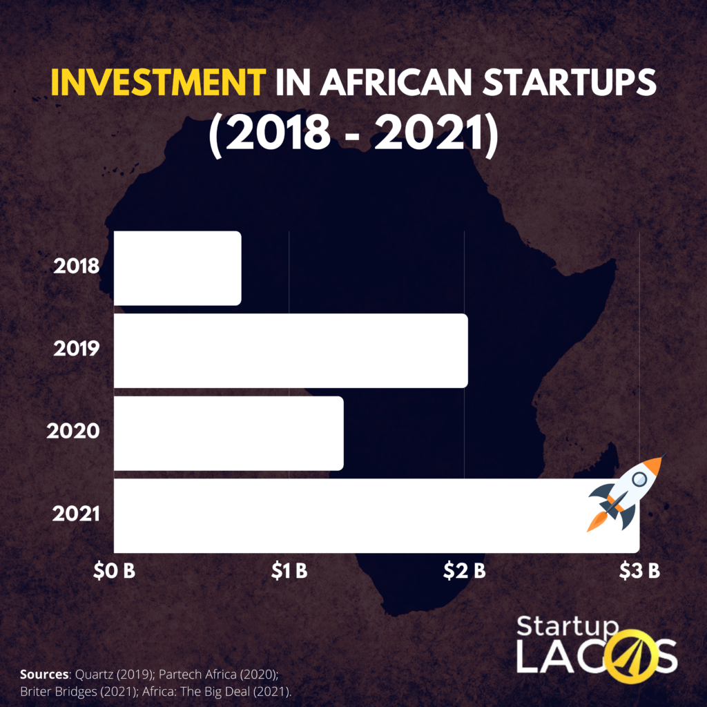 Investment in startups in Africa from 2018 to 2021 (YTD)