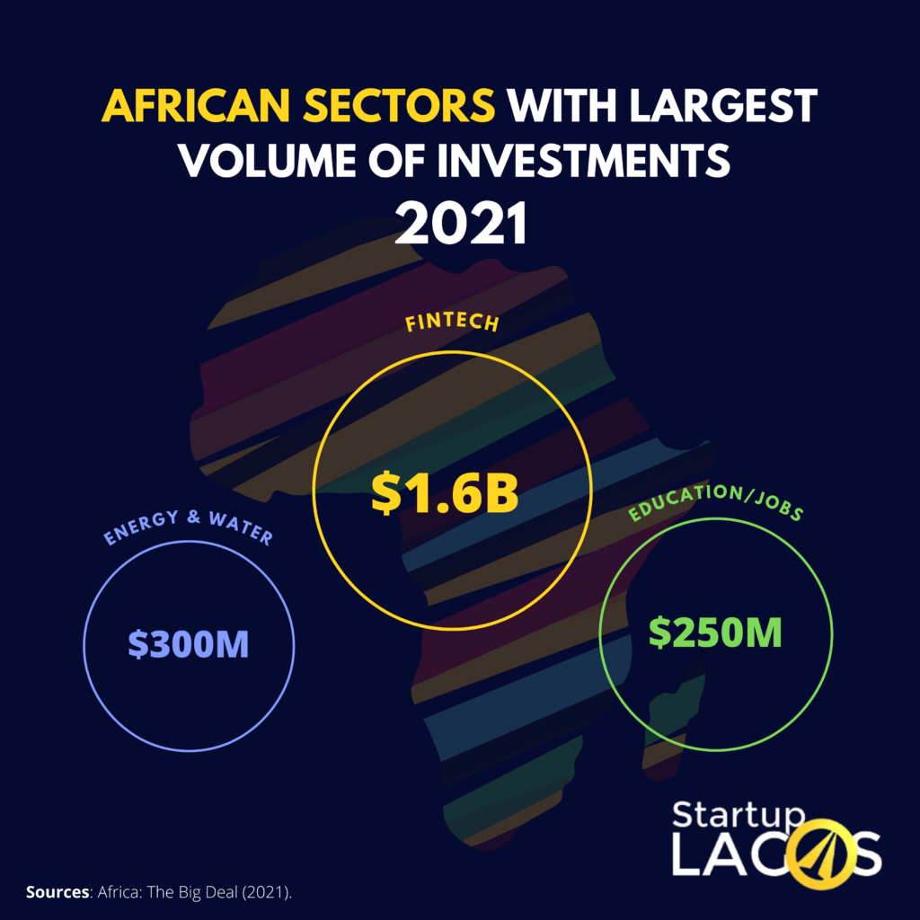 African sectors with largest volume of investments in 2021